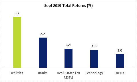 SGX Utility Sector September 2019 Total Return