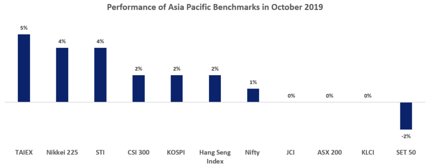 Asia Pacific Stock Market Benchmarks Performance October 2019