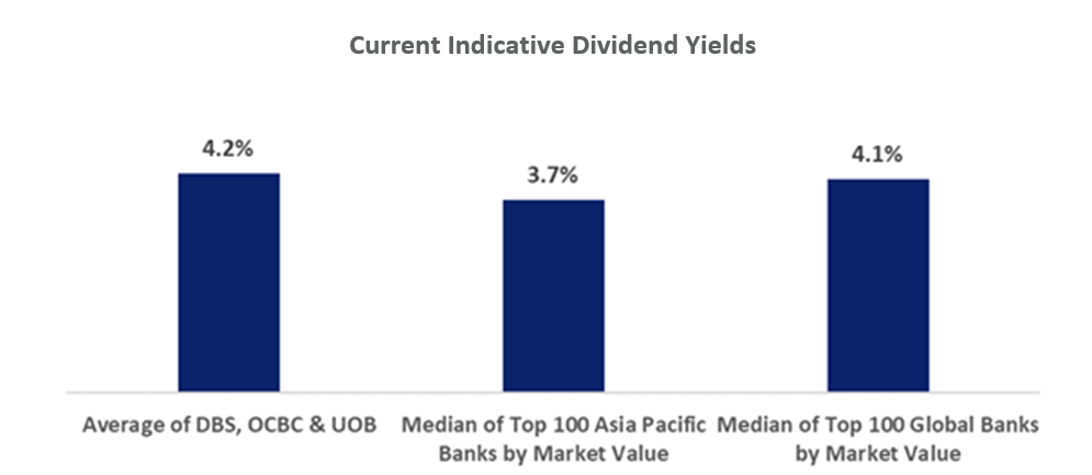 Indicative Dividend Yields Of Singapore Banks