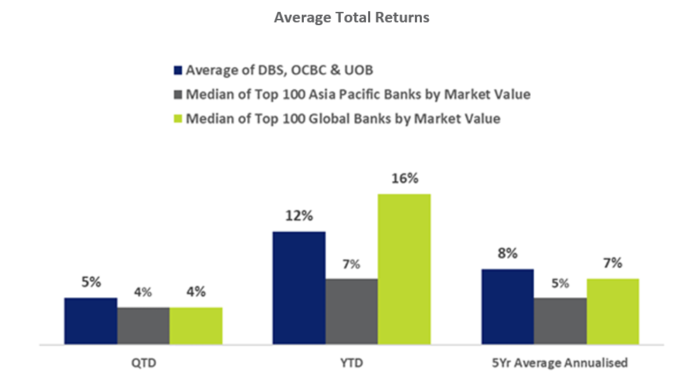 Average Total Returns Of DBS OCBC UOB vs APAC Banks