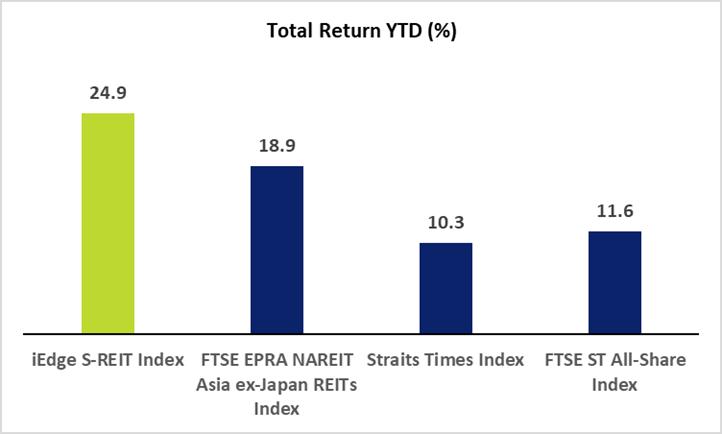 SREIT Index YTD Returns