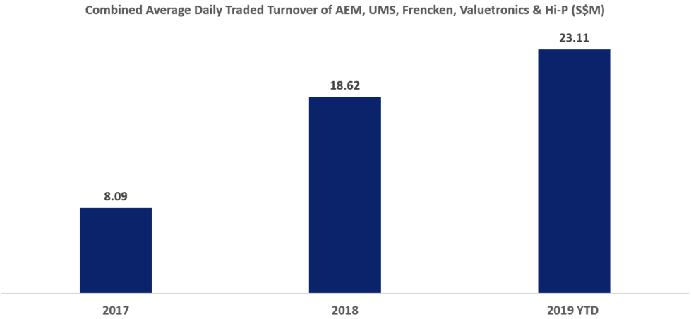Combined Average Daily Traded Turnover of AEM, UMS, Frencken, Valuetronics & Hi-P (S$M)