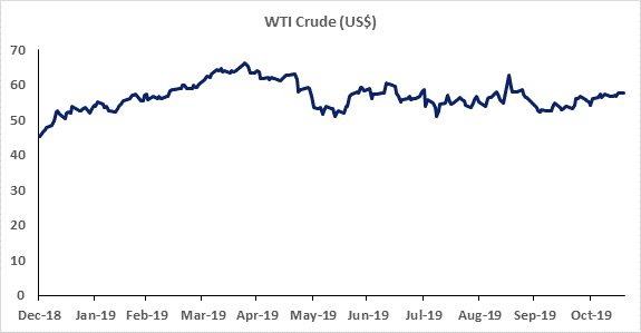 WTI crude oil prices