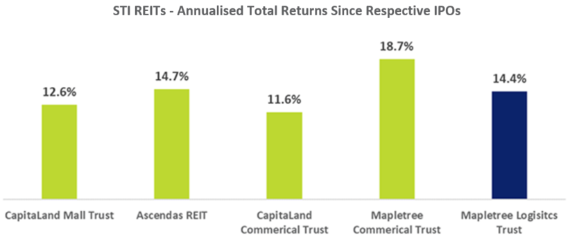 STI REITs - Annualised Total Returns Since Respective IPOs