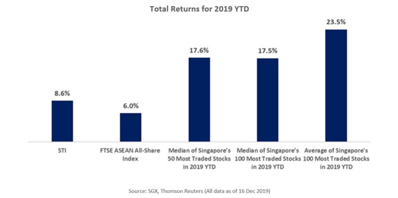 Total Returns for 2019 YTD