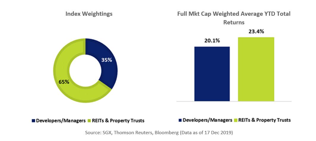 iEdge SG Real Estate Index Weightings