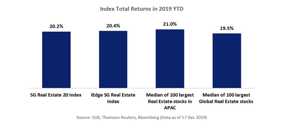 iEdge SG Real Estate Index Total Returns in 2019 YTD