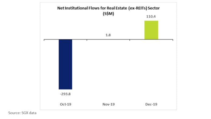 SGX Net Institution Flows for Real Estate (ex-REITS) Sector