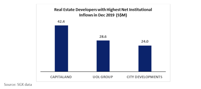SGX Real Estate Developers with Highest Net Institution Inflows in Dec 2019