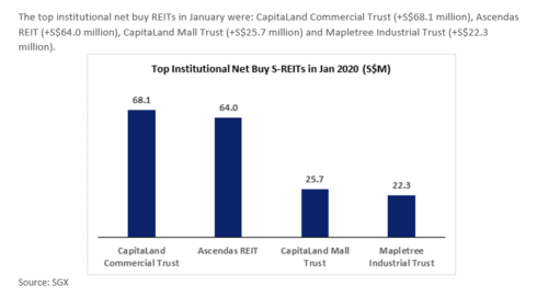 Jan20 SGX Top Instituitional Net Buys