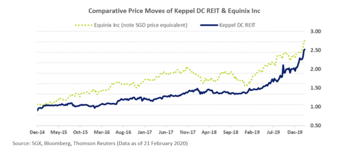 Keppel DC REIT Comparative Price Move