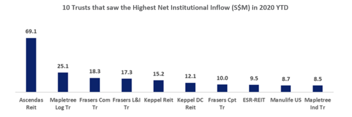 SGX 10 Trusts Highest Net Institutional Inflow