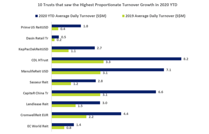 SGX 10 Trusts with turnover growth