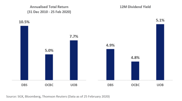 DBS OCBC UOB Total Returns Dividend Yield