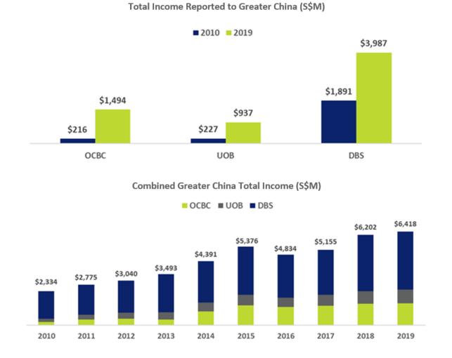 DBS OCBC UOB Revenue from China