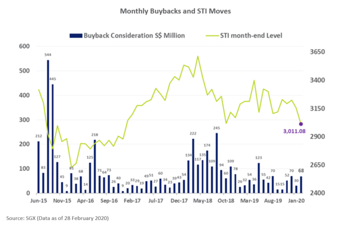 SGX Monthly Buybacks and STI Moves Feb 2020