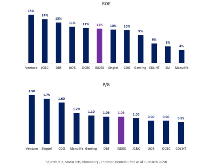 FTSE VALUE STOCKS ROE AND PB