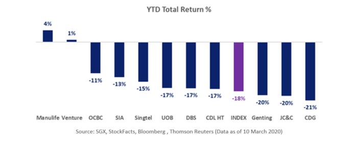 FTSE VALUE STOCKS YTD TOTAL RETURN