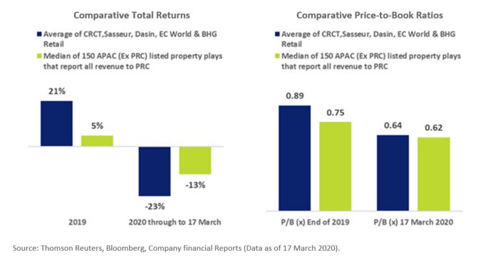 China-Based S-REITs PB & Return