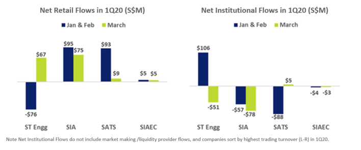 SG Aviation Services Stocks Fund Flow