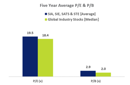SG Aviation Services Stocks 5 year PE