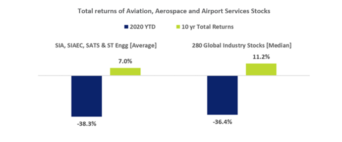 SG Aviation Services Stocks Total Returns