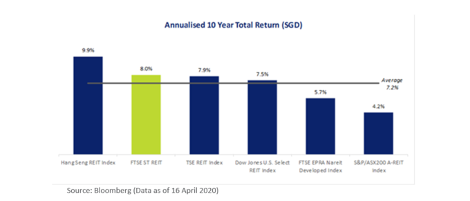 Regional REIT Indices Annualised 10 Year Total Return