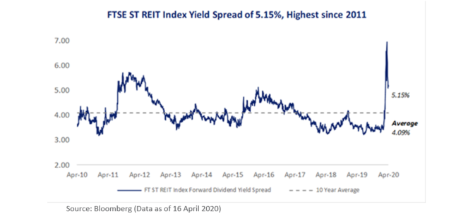 FTSE ST REIT Index Yield Spread