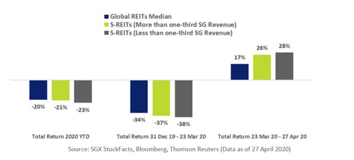 S-Reits Revenue Comparison