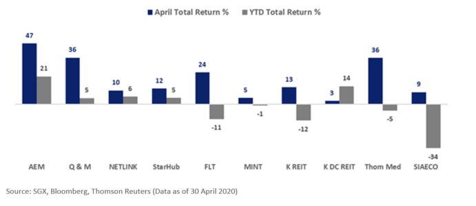 April Total Return