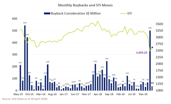 SGX Monthly Share Buybacks