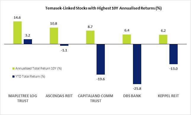 Temasek Linked Stocks Return
