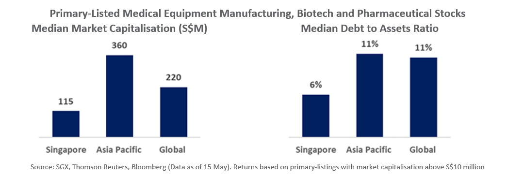 SGX Primary Listed Medical Equipment Manufacturing, Biotech and Pharmaceutical Stocks Mkt Cap