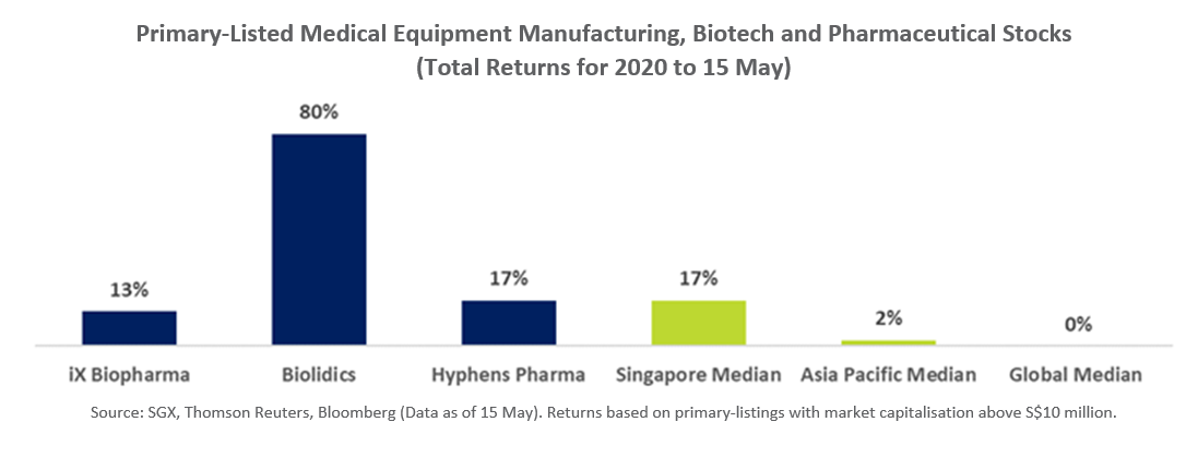 SGX Primary Listed Medical Equipment Manufacturing, Biotech and Pharmaceutical Stocks