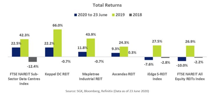 Data Center S-REITs Total Returns