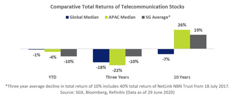 Telecommunication Stocks Comparative Total Returns
