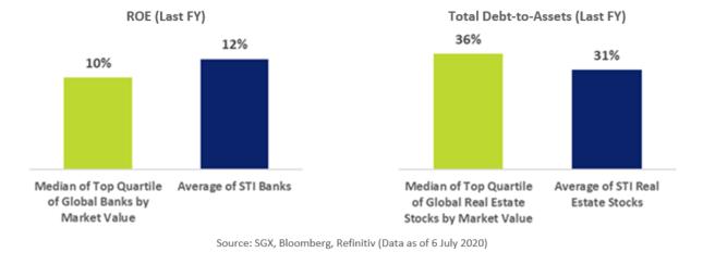 STI Constituents ROE Debt/Asset Ratio