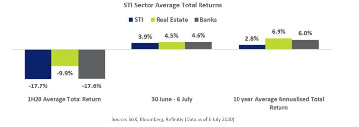 STI Sector Average Total Returns