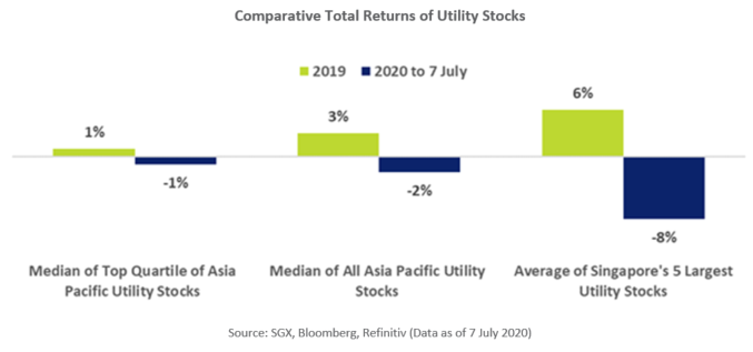SGX Listed Utility Stocks Comparative Total Returns