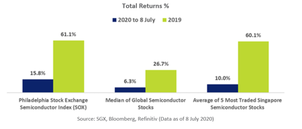 SGX Semicon Stocks Comparative Total Return %