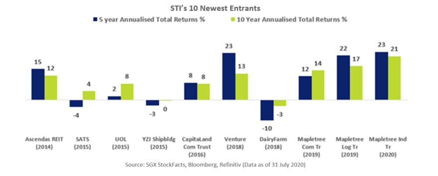 STI's 10 Newest Entrants