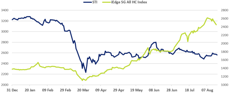 STI vs iEdge SG All Healthcare Index