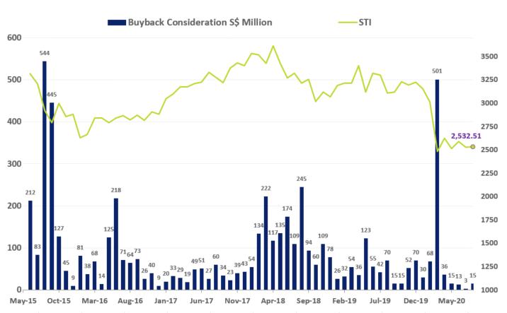 SGX Buyback Consideration