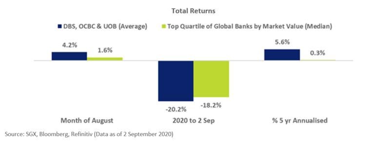 DBS OCBC UOB Total Return Aug 2020