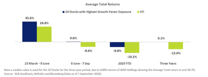 Average Total Returns
