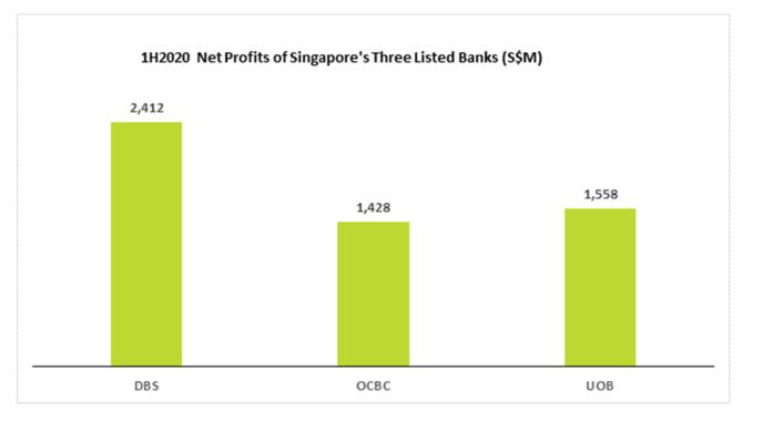 1H2020 Net Profits of Singapore's 3 listed Bank