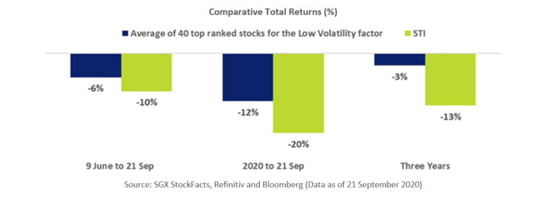 Low Volatility Stocks Comparative Total Returns