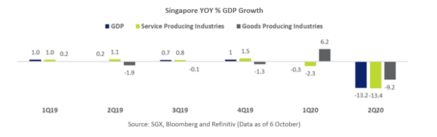 Singapore YOY GDP % Growth