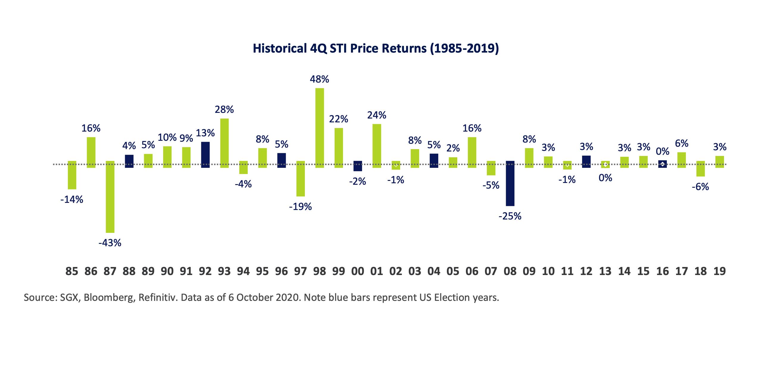 4Q STI Price Returns (1985 - 2019)