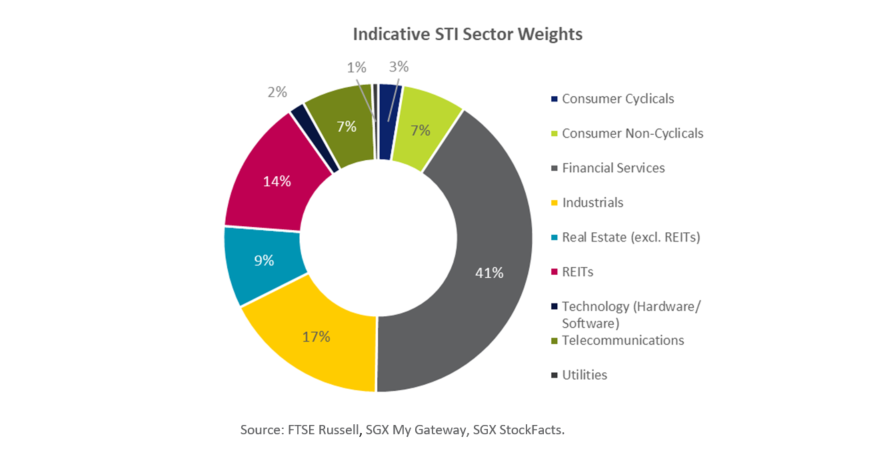 Indicative STI Sector Weights